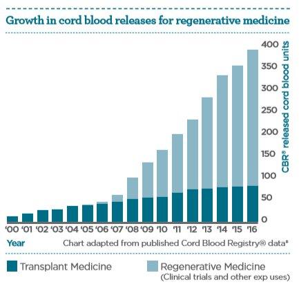 regen-medicine-chart.png