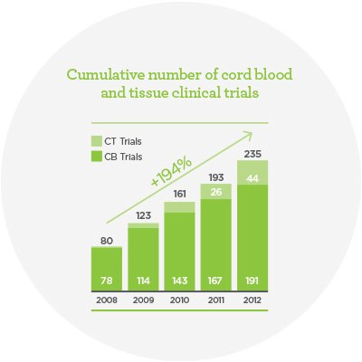 cord-blood-and-tissue-clinical-trials.jpeg