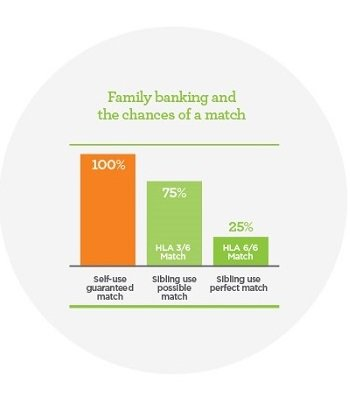 family_banking_hla_match.jpg