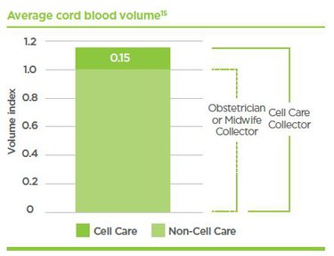 Average Cord Blood Collection Volumes Graph.JPG